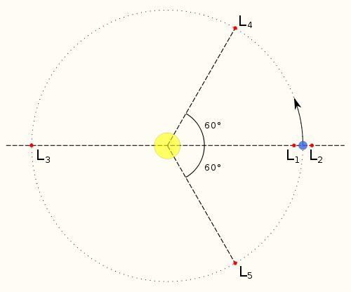Puntos de Lagrange de la Tierra