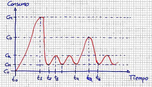 Evolución del consumo de un termo eléctrico en función del tiempo (o algo así)