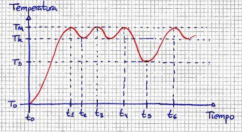 Evolución de la temperatura del agua en un termo eléctrico en función del tiempo (o algo así)